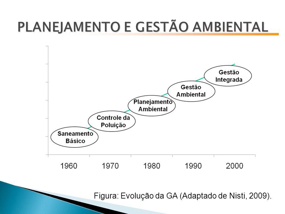 Figura: Evolução da GA (Adaptado de Nisti, 2009). PLANEJAMENTO E GESTÃO AMBIENTAL