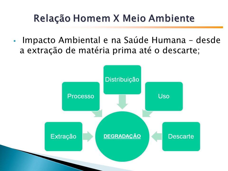 Impacto Ambiental e na Saúde Humana – desde a extração de matéria prima até o descarte; Relação Homem X Meio Ambiente