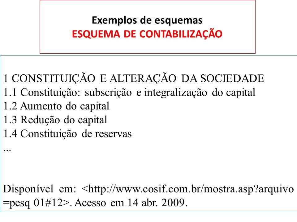 Exemplos de esquemas ESQUEMA DE CONTABILIZAÇÃO 1 CONSTITUIÇÃO E ALTERAÇÃO DA SOCIEDADE 1.1 Constituição: subscrição e integralização do capital 1.2 Au