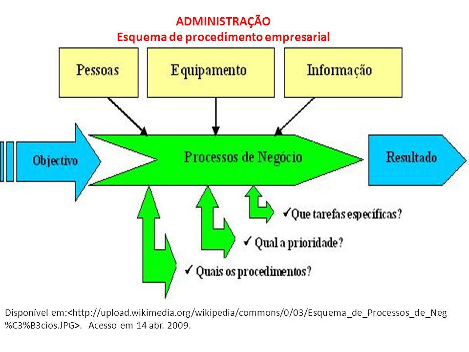 Disponível em:<http://upload.wikimedia.org/wikipedia/commons/0/03/Esquema_de_Processos_de_Neg %C3%B3cios.JPG>. Acesso em 14 abr. 2009. ADMINISTRAÇÃO E