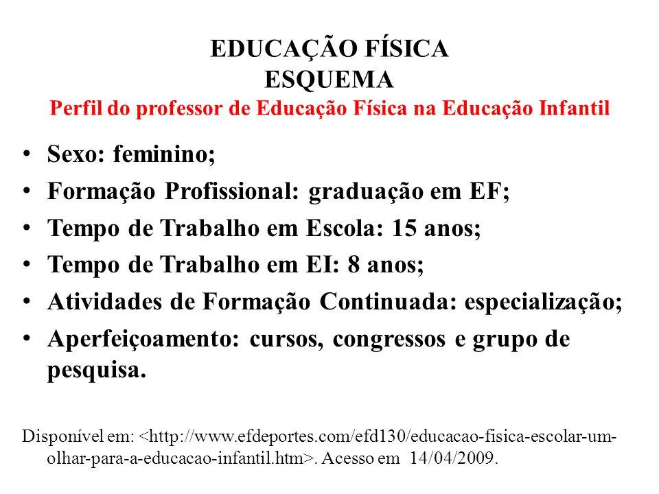 EDUCAÇÃO FÍSICA ESQUEMA Perfil do professor de Educação Física na Educação Infantil Sexo: feminino; Formação Profissional: graduação em EF; Tempo de T