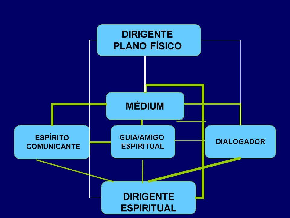 DIRIGENTE ESPIRITUAL DIRIGENTE PLANO FÍSICO