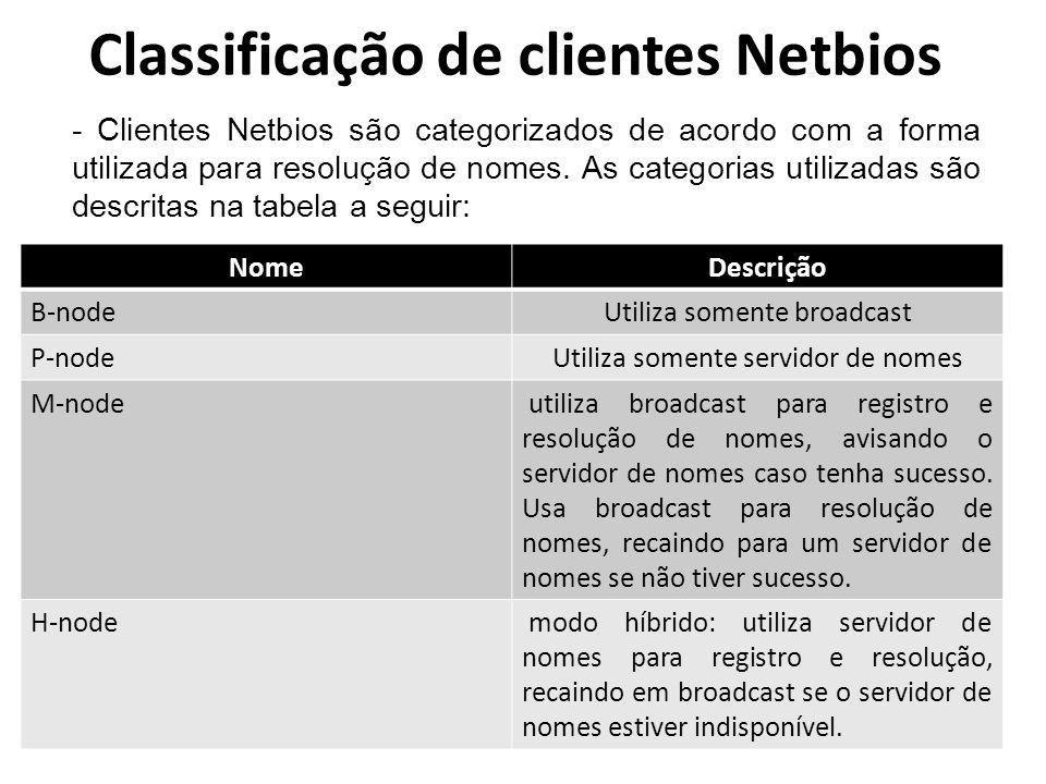 Classificação de clientes Netbios Nome Descrição B-nodeUtiliza somente broadcast P-nodeUtiliza somente servidor de nomes M-node utiliza broadcast para
