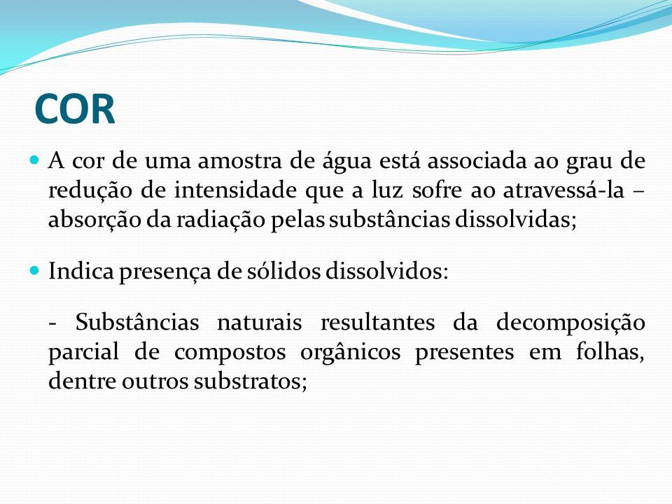 COR A cor de uma amostra de água está associada ao grau de redução de intensidade que a luz sofre ao atravessá-la – absorção da radiação pelas substân
