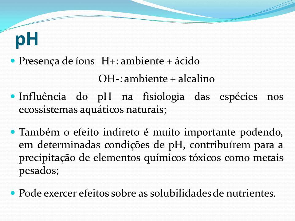 pH Presença de íons H+: ambiente + ácido OH-: ambiente + alcalino Influência do pH na fisiologia das espécies nos ecossistemas aquáticos naturais; Tam