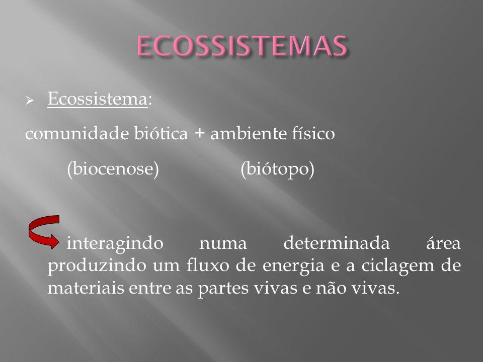 Ecossistema: comunidade biótica + ambiente físico (biocenose) (biótopo) interagindo numa determinada área produzindo um fluxo de energia e a ciclagem