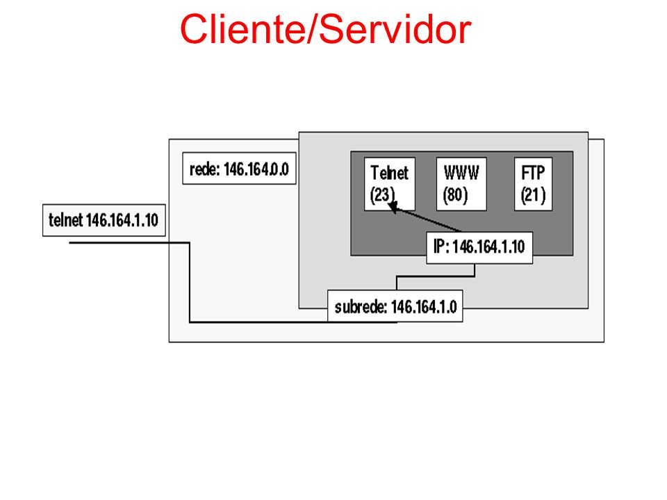 Cliente/Servidor