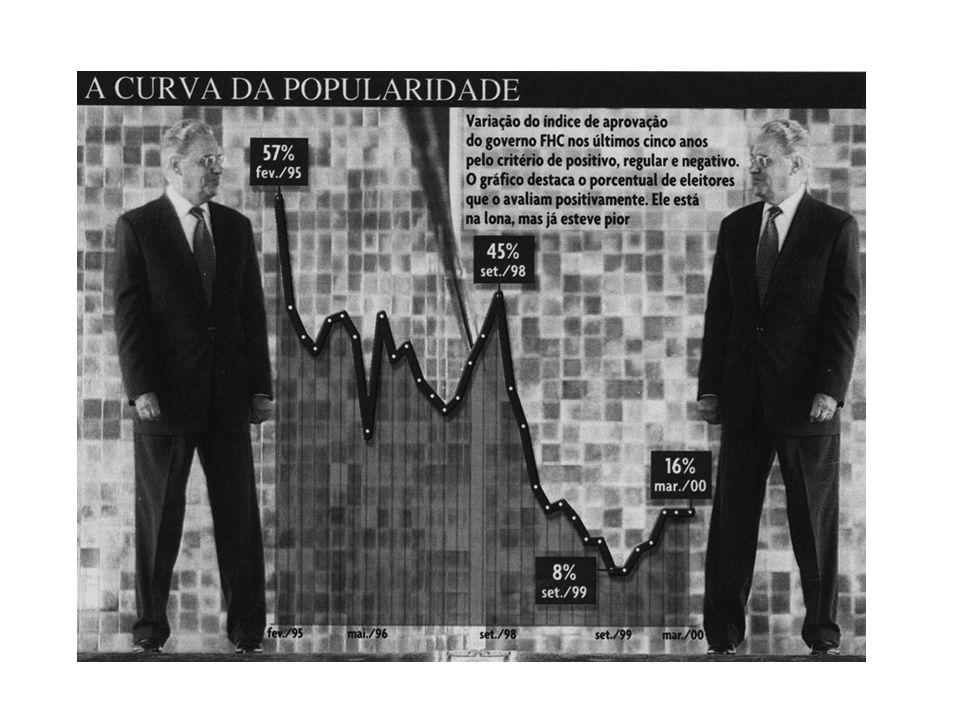 BRASIL REPÚBLICA (1889 – ) –A dívida externa quadruplicou- Adoção do Câmbio Flutuante – Instituição da CPMF e da Lei de Responsabilidade Fiscal; – Rac