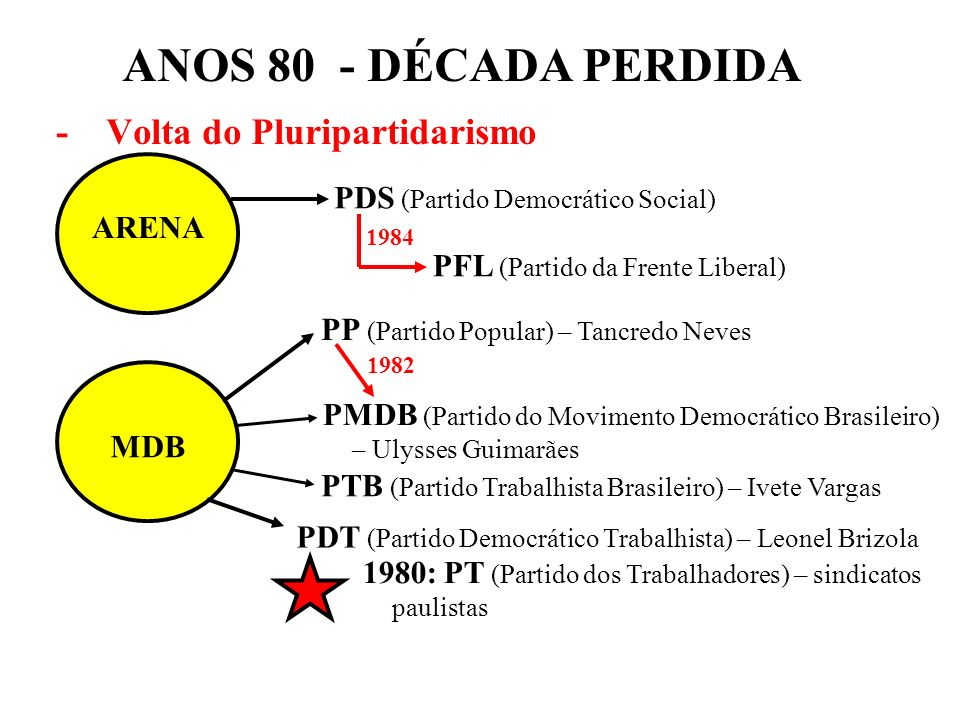 BRASIL REPÚBLICA (1889 – ) - Volta do Pluripartidarismo ARENA MDB PDS (Partido Democrático Social) PP (Partido Popular) – Tancredo Neves PMDB (Partido do Movimento Democrático Brasileiro) – Ulysses Guimarães 1982 PFL (Partido da Frente Liberal) 1984 PTB (Partido Trabalhista Brasileiro) – Ivete Vargas PDT (Partido Democrático Trabalhista) – Leonel Brizola 1980: PT (Partido dos Trabalhadores) – sindicatos paulistas ANOS 80 - DÉCADA PERDIDA