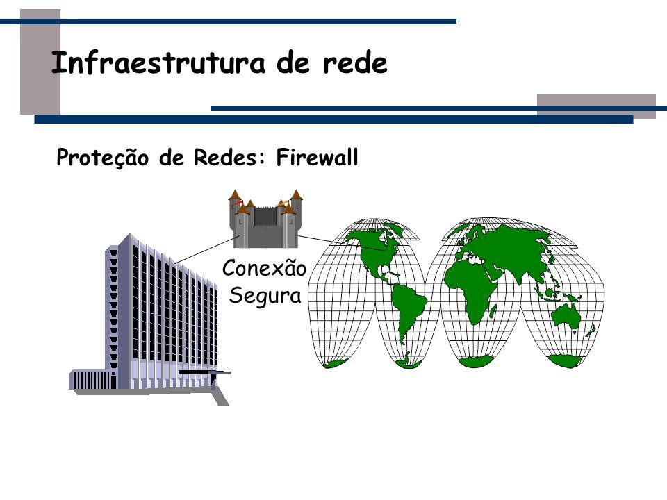 Firewall - Introdução Definição Dispositivo que conecta redes (interna e/ou externa com vários níveis de direito de acesso).