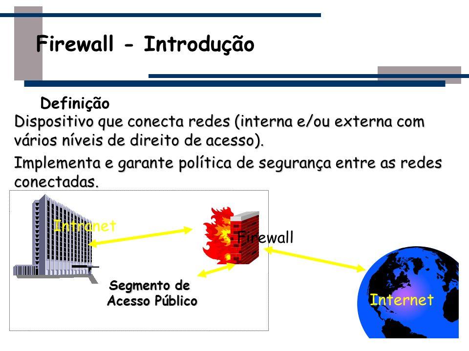 Firewall - Introdução Definição Dispositivo que conecta redes (interna e/ou externa com vários níveis de direito de acesso). Implementa e garante polí