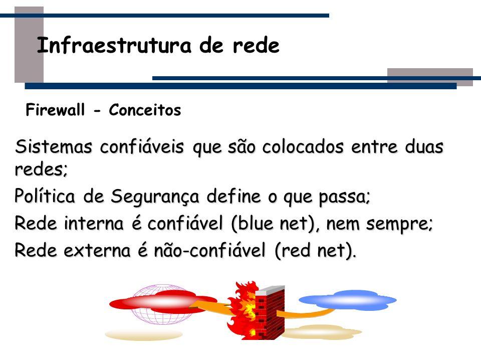 Sistemas confiáveis que são colocados entre duas redes; Política de Segurança define o que passa; Rede interna é confiável (blue net), nem sempre; Red
