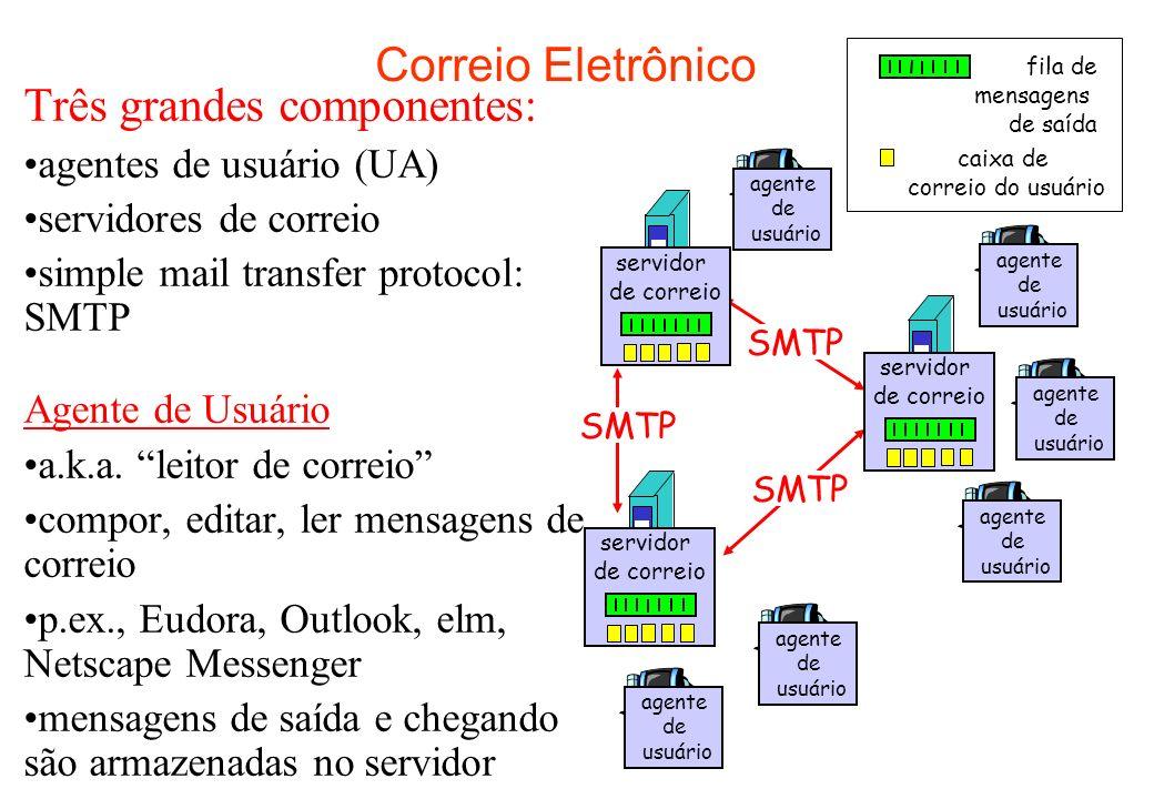 Correio Eletrônico: servidores de correio Servidores de correio caixa de correio contém mensagens de chegada (ainda não lidas) p/ usuário fila de mensagens contém mensagens de saída (a serem enviadas) protocolo SMTP entre servidores de correio para transferir mensagens de correio –cliente: servidor de correio que envia –servidor: servidor de correio que recebe servidor de correio agente de usuário SMTP agente de usuário servidor de correio