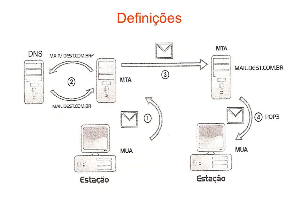 Fluxo de uma mensagem O cliente de e-mail do usuário (MUA) envia a mensagem para o MTA configurado, normalmente o servidor de correio eletrônico da empresa, usando o protocolo SMTP.
