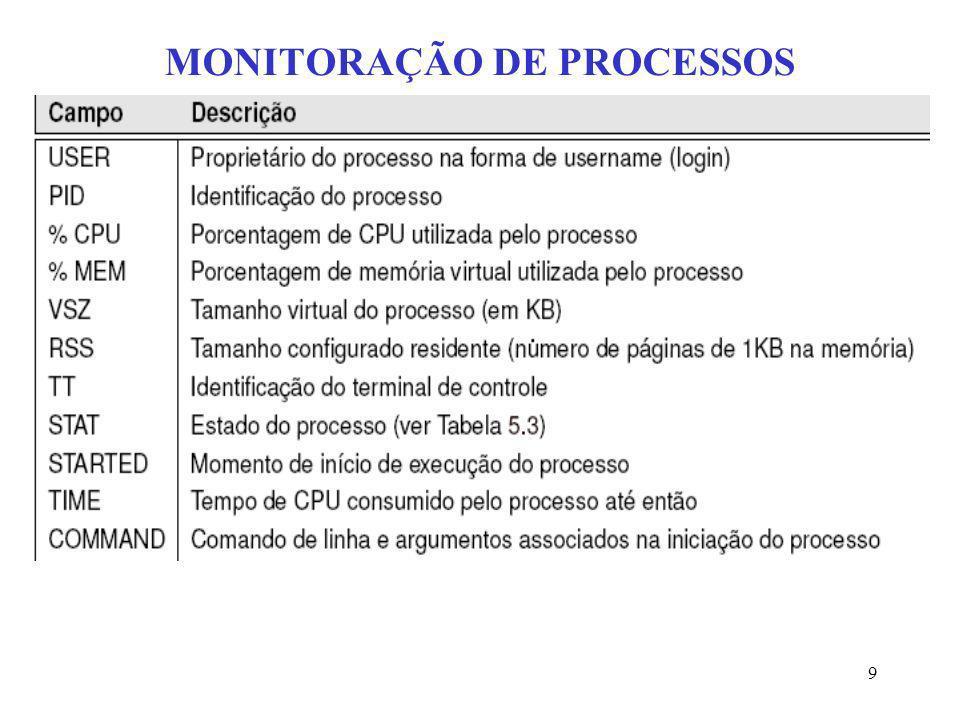 10 MONITORAÇÃO DE PROCESSOS Por outro lado, uma visão não instantânea dos processos pode ser obtida utilizando-se o comando top (utilitário desenvolvido por William Lefebvre).