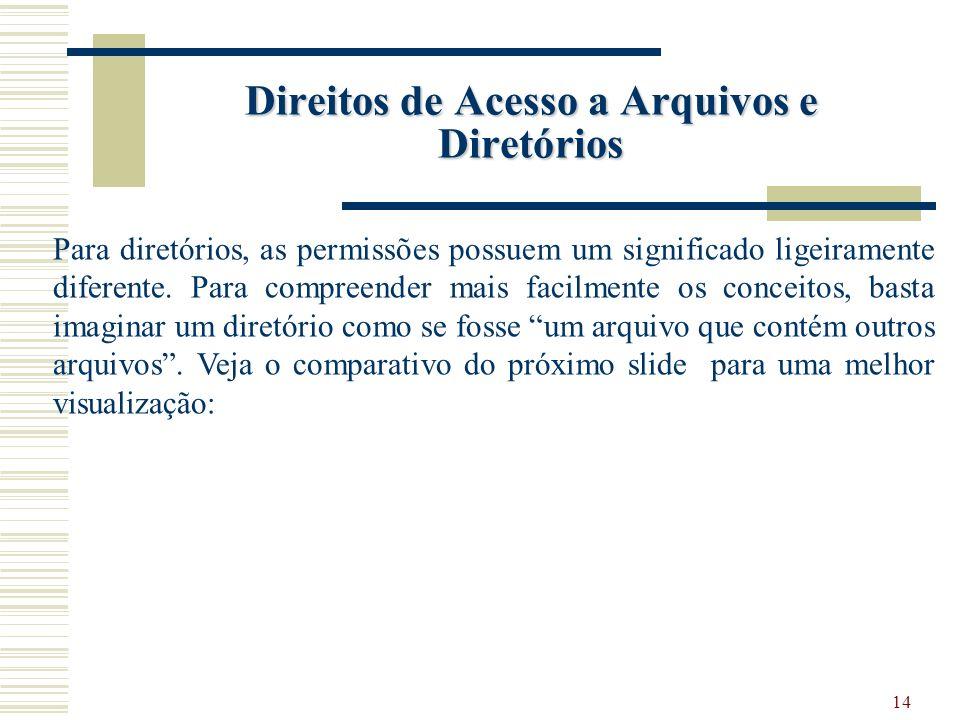 14 Direitos de Acesso a Arquivos e Diretórios Para diretórios, as permissões possuem um significado ligeiramente diferente.