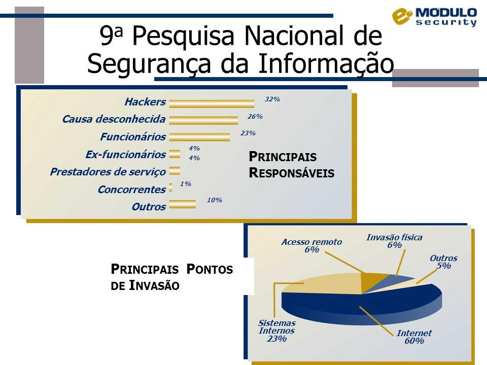 9 a Pesquisa Nacional de Segurança da Informação PREJUÍZOS CONTABILIZADOS > 35% das empresas no Brasil tiveram perdas financeiras > 22% das empresas a