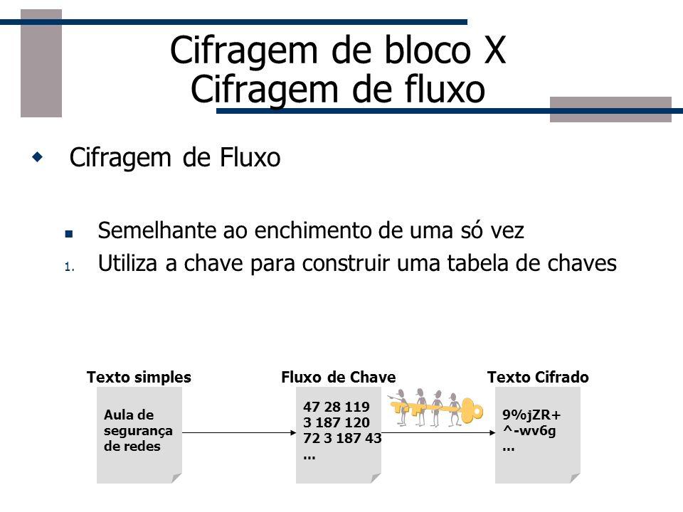 Cifragem de bloco X Cifragem de fluxo Cifragem de Bloco Divide o texto em blocos e opera sobre cada bloco de maneira independente (8 ou 16 bytes de co
