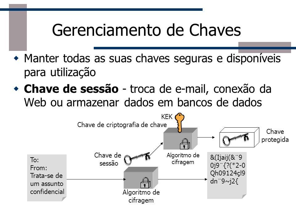Criptografia Convencional, Simétrica ou de Chave Secreta Texto original Chave Secreta Compartilhada Algoritmo de Cifragem Texto original Texto cifrado