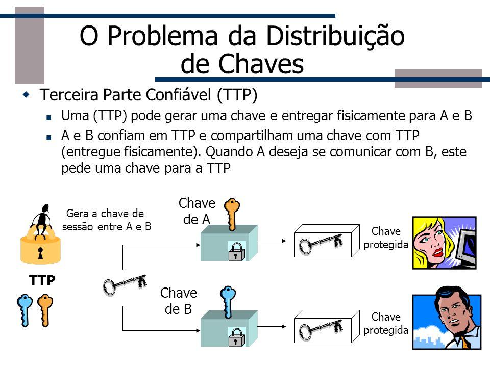 O Problema da Distribuição de Chaves Compartilhamento de chaves antecipadamente Uma chave pode ser selecionada por A e entregue fisicamente a B (pen-d