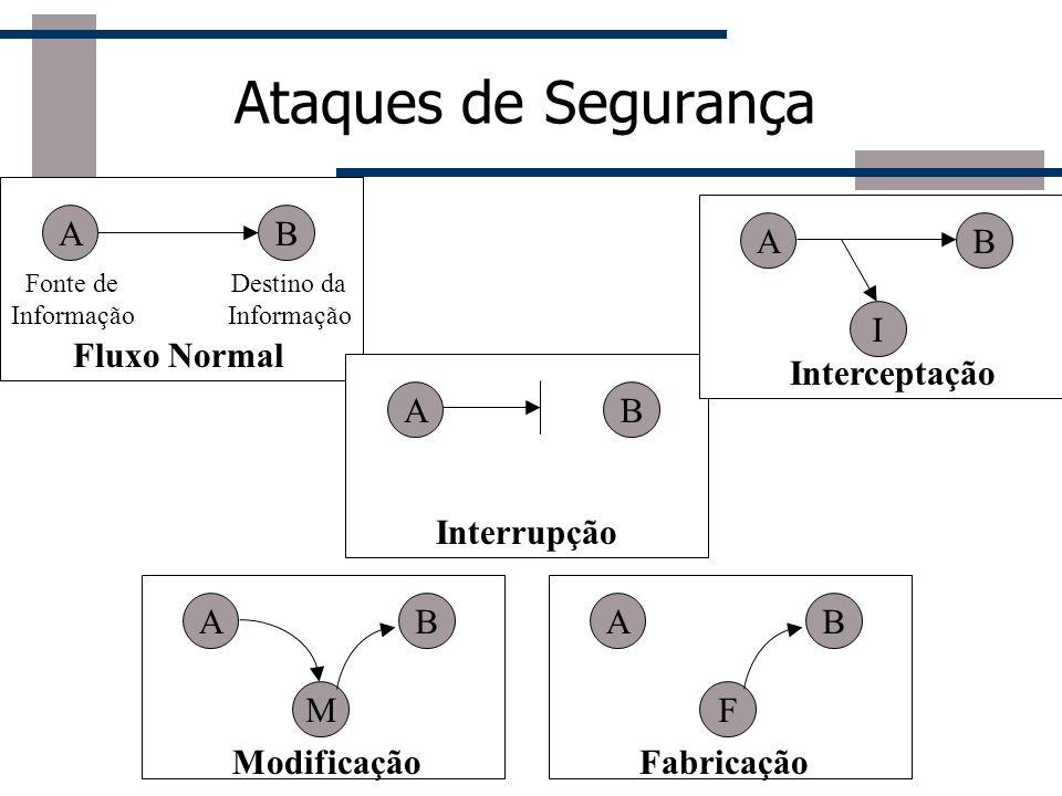 Ataques de Segurança Fluxo Normal AB Fonte de Informação Destino da Informação ModificaçãoFabricação AB Interrupção AB Interceptação I AB M AB F