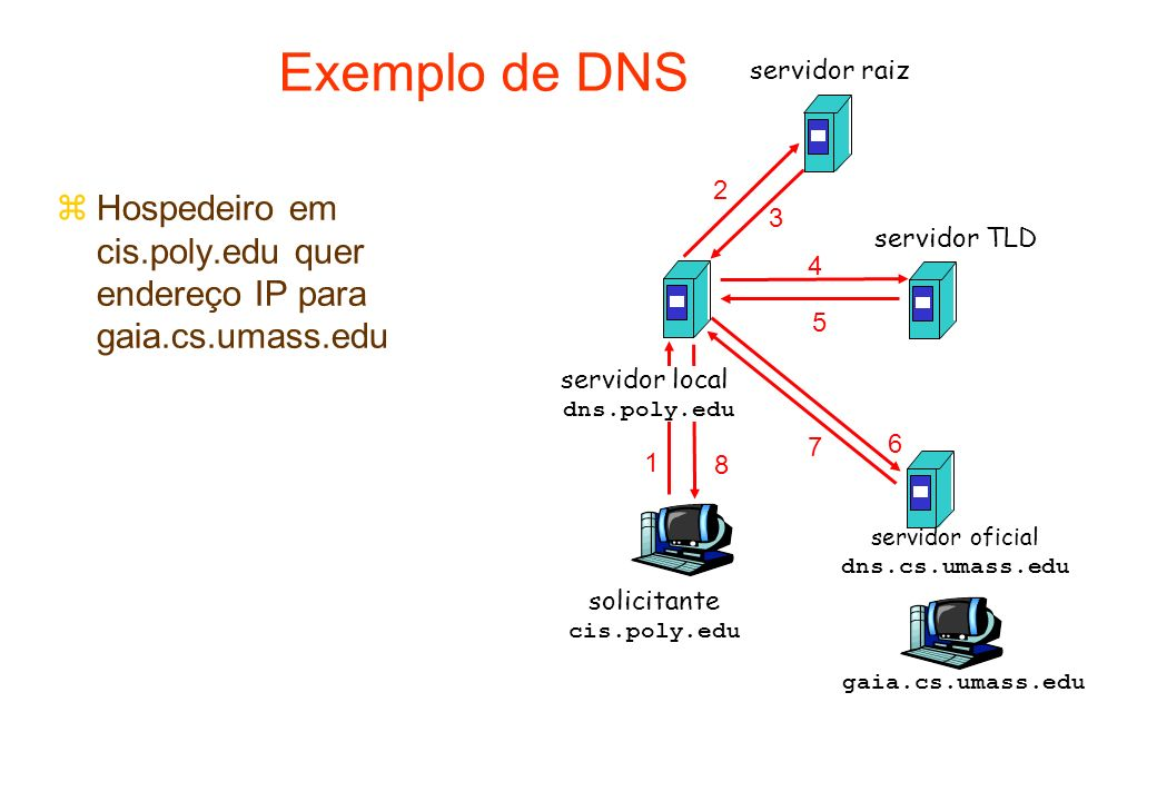 solicitante cis.poly.edu gaia.cs.umass.edu servidor raiz servidor local dns.poly.edu 1 2 3 4 5 6 servidor oficial dns.cs.umass.edu 7 8 servidor TLD Ex
