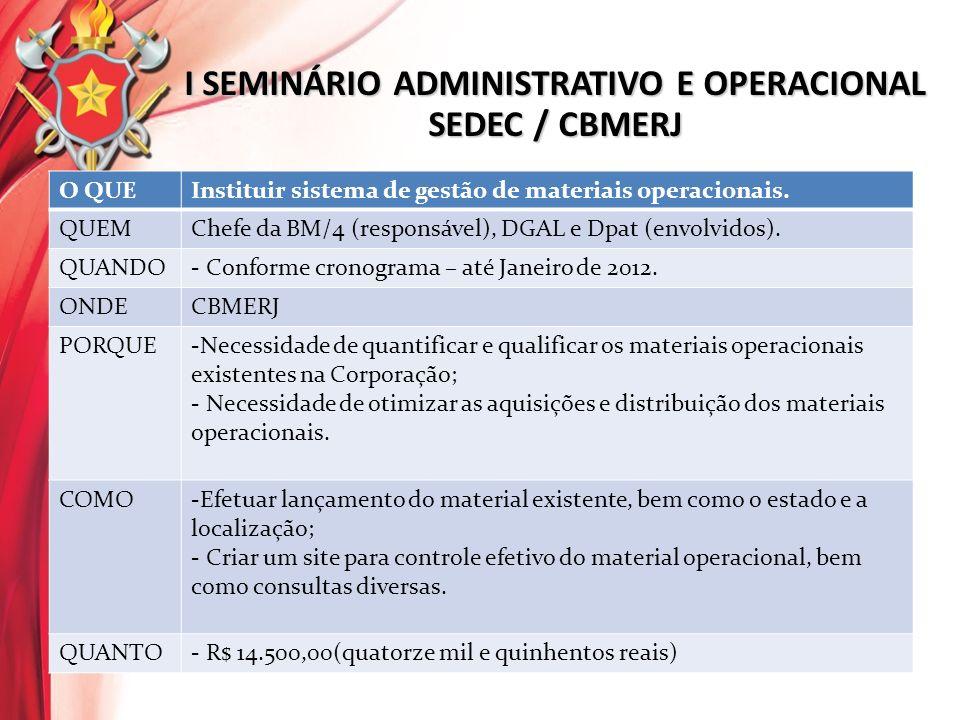 O QUEInstituir sistema de gestão de materiais operacionais.