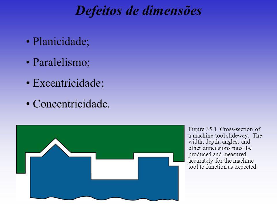 Defeitos de dimensões Planicidade; Paralelismo; Excentricidade; Concentricidade. Figure 35.1 Cross-section of a machine tool slideway. The width, dept