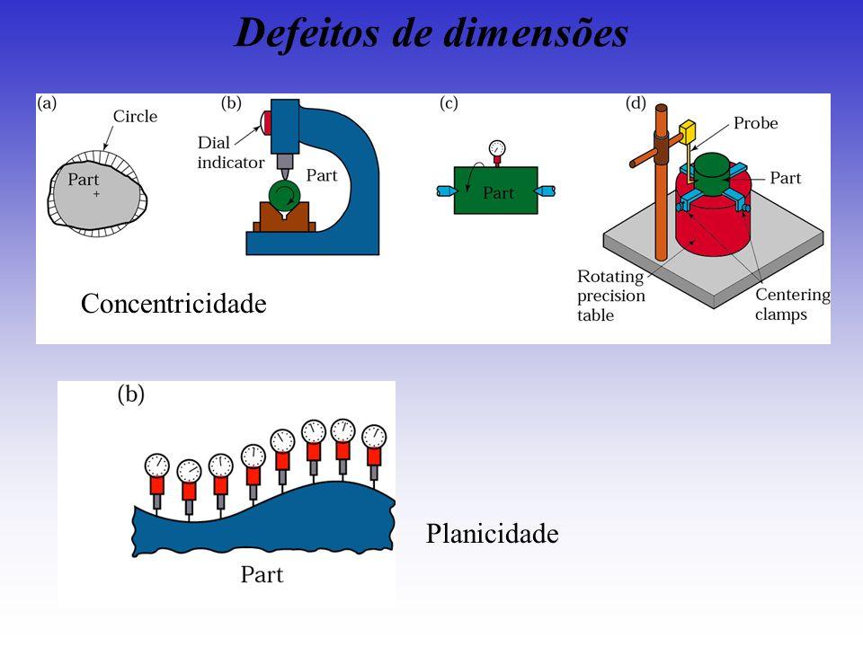 Defeitos de dimensões Planicidade Concentricidade