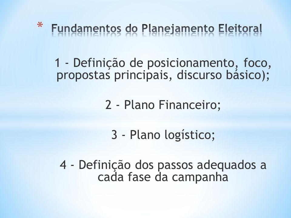 1 - Definição de posicionamento, foco, propostas principais, discurso básico); 2 - Plano Financeiro; 3 - Plano logístico; 4 - Definição dos passos ade