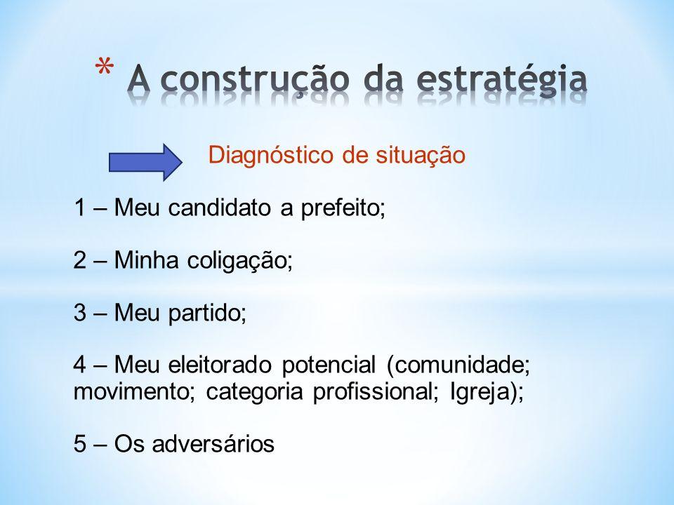 Diagnóstico de situação 1 – Meu candidato a prefeito; 2 – Minha coligação; 3 – Meu partido; 4 – Meu eleitorado potencial (comunidade; movimento; categ
