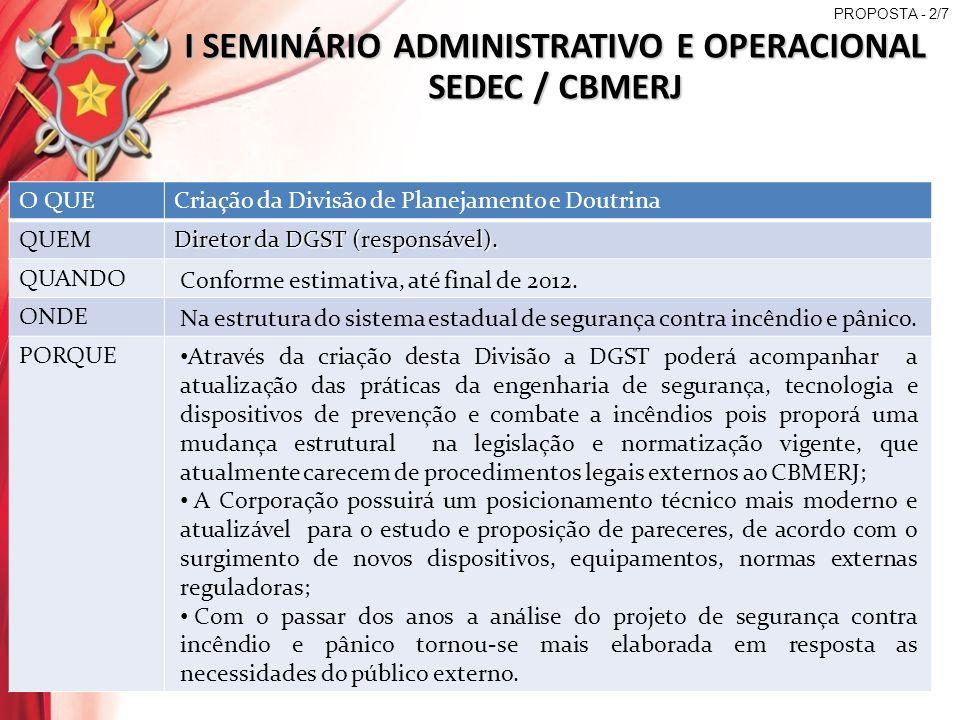 I SEMINÁRIO ADMINISTRATIVO E OPERACIONAL SEDEC / CBMERJ COMO RECURSOS O QUECriação da Divisão de Planejamento e Doutrina CONTINUAÇÃO DA PROPOSTA - 2/7 Criação de uma Divisão de Planejamento e Doutrina no âmbito da DGST para que, em comissão, sejam formuladas propostas às autoridades para a modificação da legislação atualmente aplicada, na qual sejam possíveis as revisões por competência do CBMERJ, gerenciamento de cursos, pesquisa e estabelecimento de doutrina no âmbito do sistema de segurança contra incêndio e pânico.