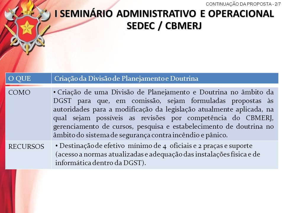 I SEMINÁRIO ADMINISTRATIVO E OPERACIONAL SEDEC / CBMERJ O QUEDiminuição do prazo para conclusão de processos com PSCIP QUEM Diretor da DGST (responsável).