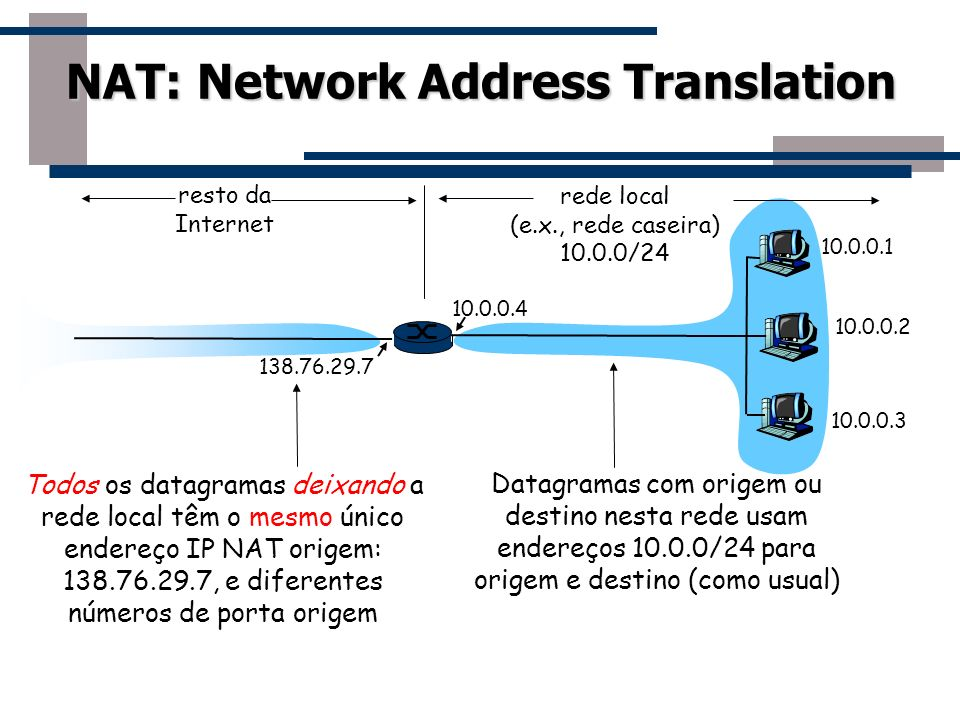 NAT: Network Address Translation 10.0.0.1 10.0.0.2 10.0.0.3 10.0.0.4 138.76.29.7 rede local (e.x., rede caseira) 10.0.0/24 resto da Internet Datagrama
