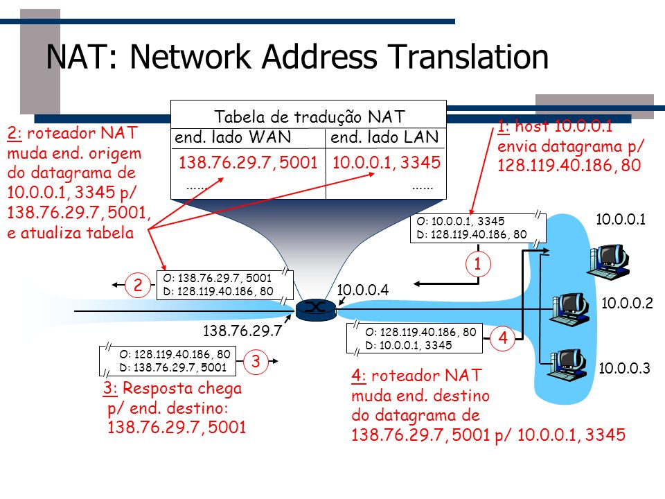 NAT: Network Address Translation 10.0.0.1 10.0.0.2 10.0.0.3 O: 10.0.0.1, 3345 D: 128.119.40.186, 80 1 10.0.0.4 138.76.29.7 1: host 10.0.0.1 envia data