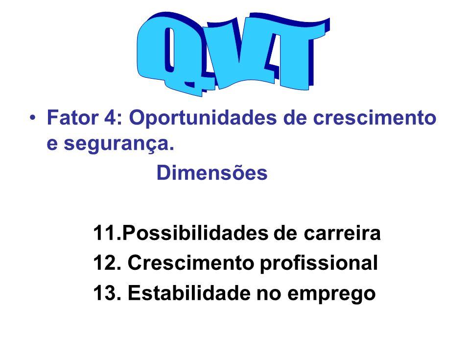 Fator 4: Oportunidades de crescimento e segurança. Dimensões 11.Possibilidades de carreira 12. Crescimento profissional 13. Estabilidade no emprego