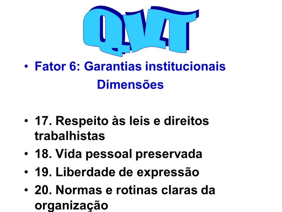 Fator 6: Garantias institucionais Dimensões 17. Respeito às leis e direitos trabalhistas 18. Vida pessoal preservada 19. Liberdade de expressão 20. No