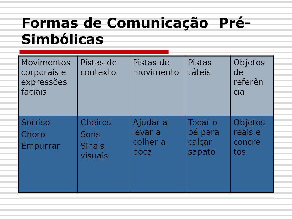 Formas de Comunicação Pré- Simbólicas Movimentos corporais e expressões faciais Pistas de contexto Pistas de movimento Pistas táteis Objetos de referê