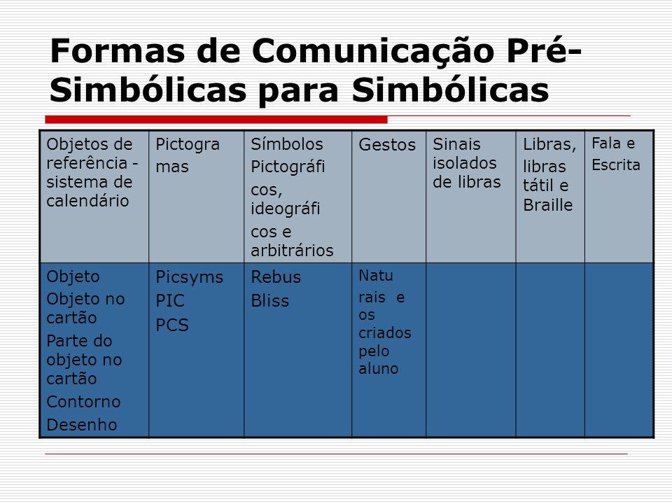 Formas de Comunicação Pré- Simbólicas para Simbólicas Objetos de referência - sistema de calendário Pictogra mas Símbolos Pictográfi cos, ideográfi co