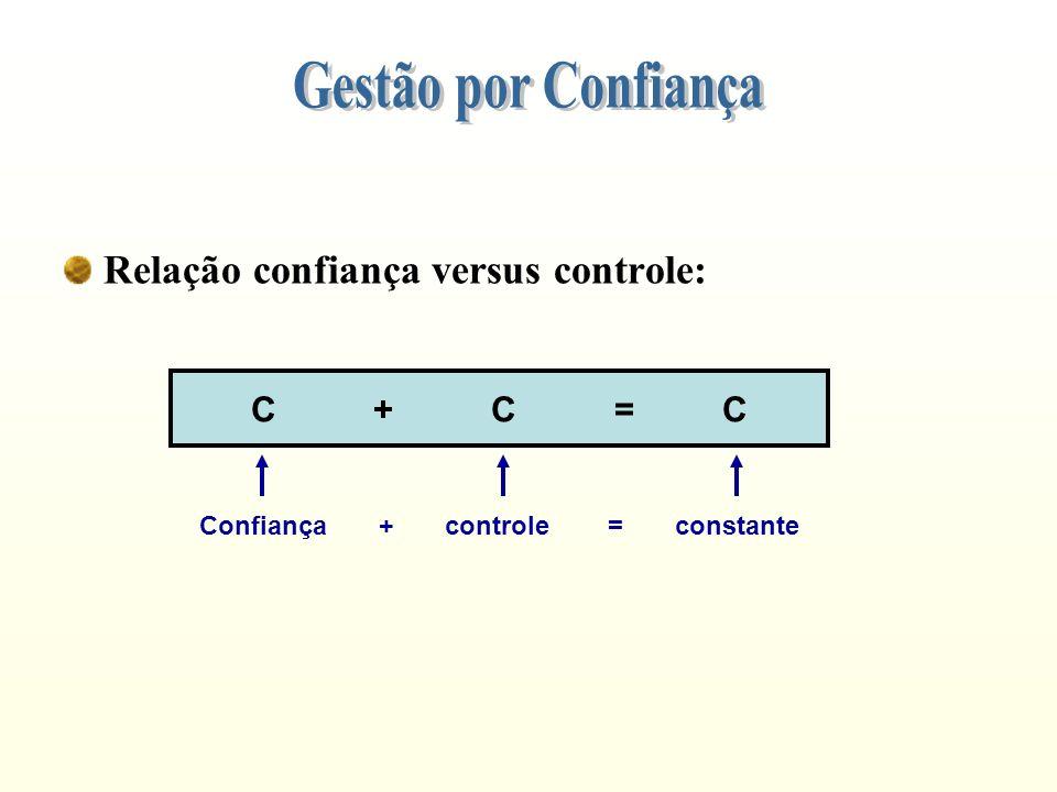 Relação confiança versus controle: C + C = C Confiança + controle = constante