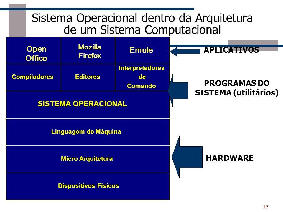 13 Sistema Operacional dentro da Arquitetura de um Sistema Computacional Compiladores Interpretadores de Comando Editores SISTEMA OPERACIONAL Disposit