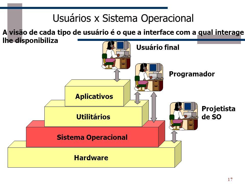 17 Usuários x Sistema Operacional Hardware Sistema Operacional Utilitários Aplicativos Usuário final Programador Projetista de SO A visão de cada tipo