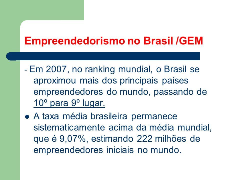Empreendedorismo no Brasil /GEM - empreendedorismo por oportunidade: 45,8% (aproximadamente 8 milhões de iniciativas) da população. - 54,2% (aproximad