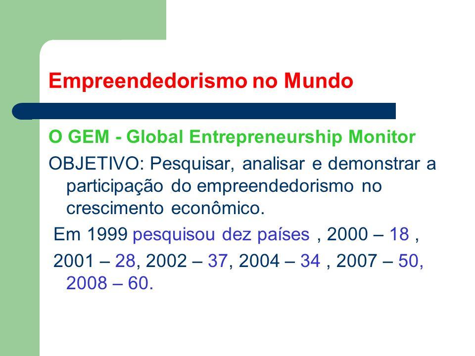Empreendedorismo no Mundo O GEM - Global Entrepreneurship Monitor OBJETIVO: Pesquisar, analisar e demonstrar a participação do empreendedorismo no crescimento econômico.
