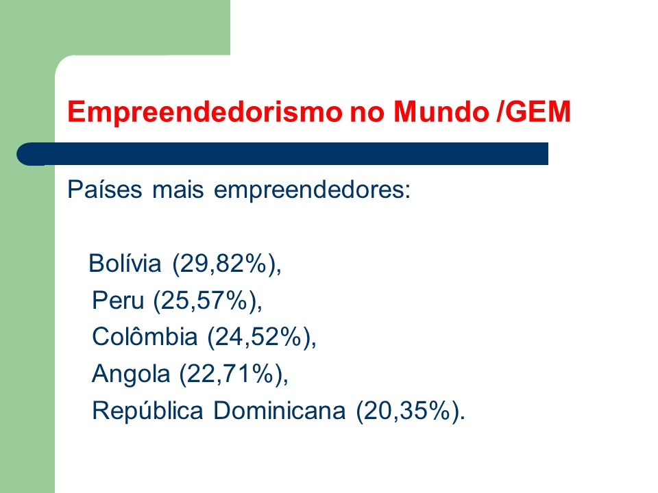 Empreendedorismo no Mundo /GEM Países mais empreendedores: Bolívia (29,82%), Peru (25,57%), Colômbia (24,52%), Angola (22,71%), República Dominicana (20,35%).