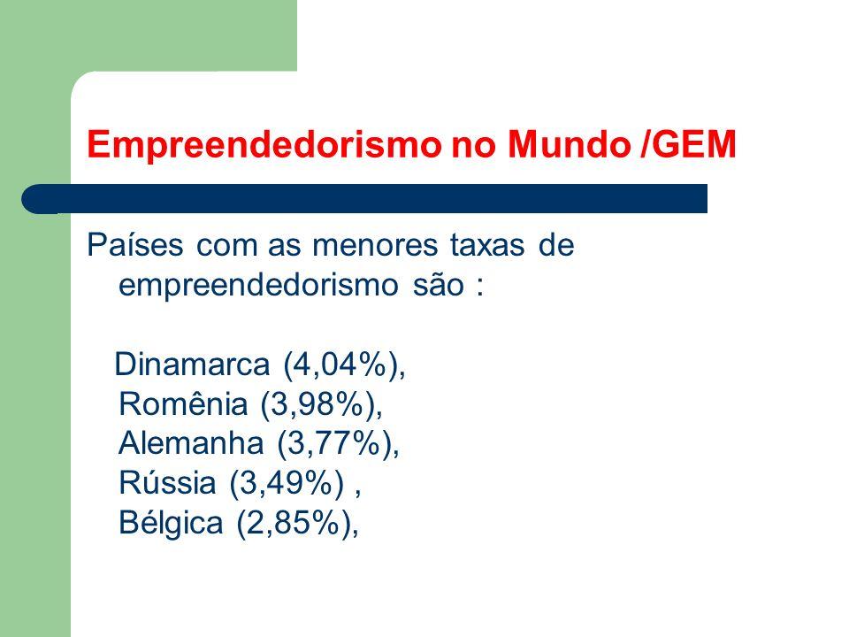 Empreendedorismo no Mundo /GEM Países com as menores taxas de empreendedorismo são : Dinamarca (4,04%), Romênia (3,98%), Alemanha (3,77%), Rússia (3,49%), Bélgica (2,85%),