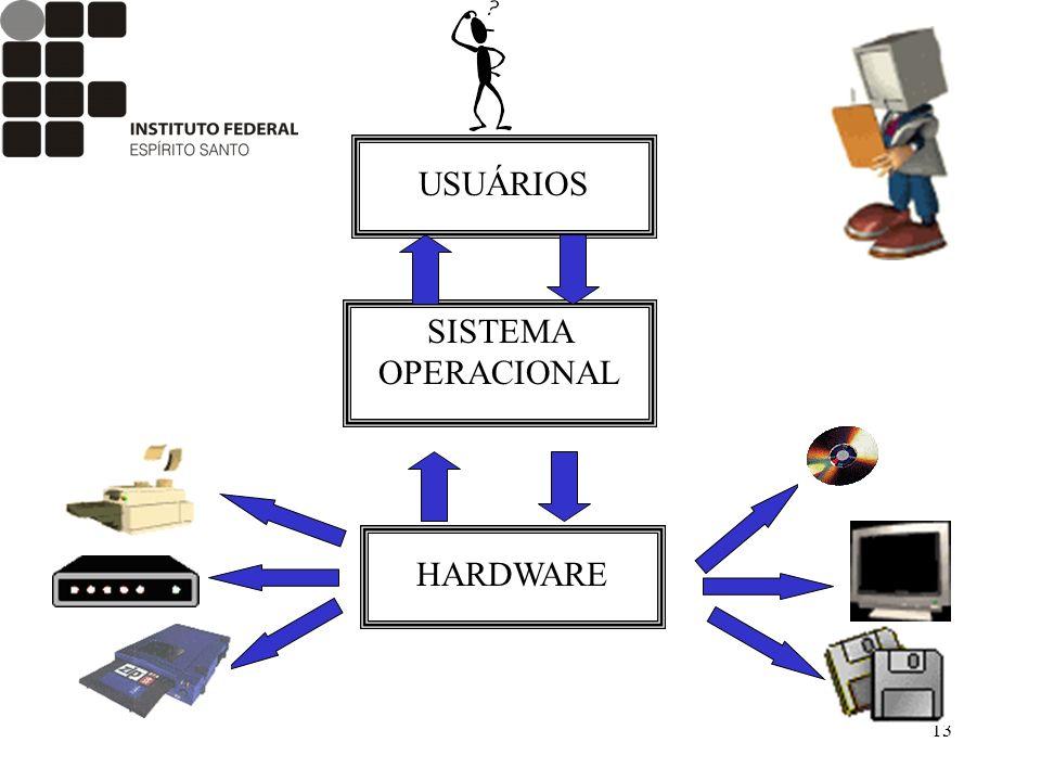 13 USUÁRIOS SISTEMA OPERACIONAL HARDWARE