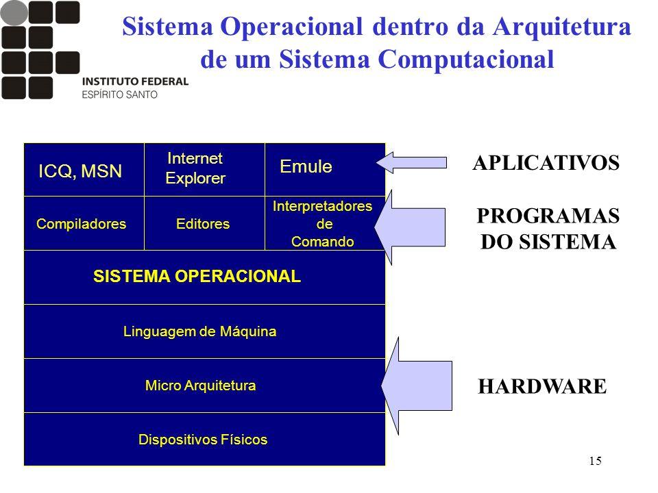 15 Sistema Operacional dentro da Arquitetura de um Sistema Computacional Compiladores Interpretadores de Comando Editores SISTEMA OPERACIONAL Disposit