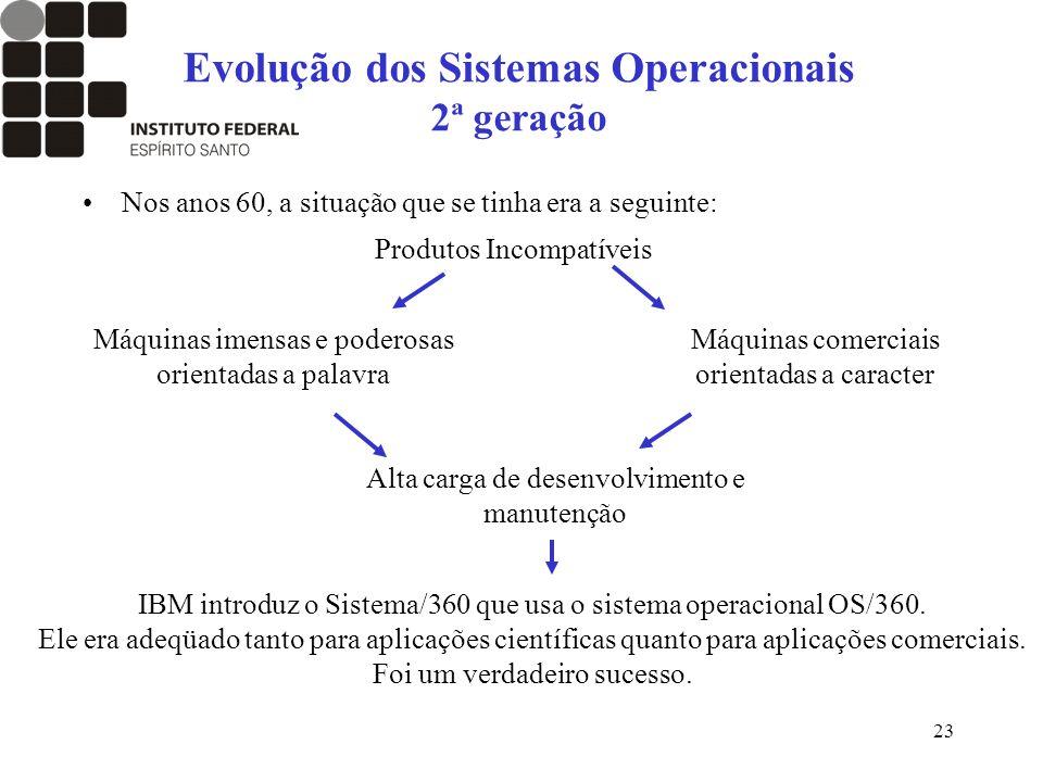 23 Evolução dos Sistemas Operacionais 2ª geração Nos anos 60, a situação que se tinha era a seguinte: Produtos Incompatíveis Máquinas imensas e podero