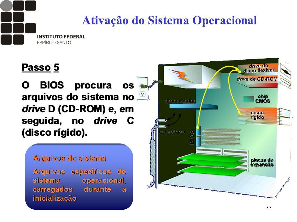 33 Passo 5 O BIOS procura os arquivos do sistema no drive D (CD-ROM) e, em seguida, no drive C (disco rígido). Passo 5 O BIOS procura os arquivos do s